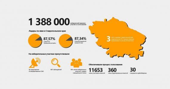 Итоги главных выборов страны в Ставропольском крае в одной картинке